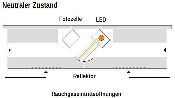 Rauchmelder Funktion neutral